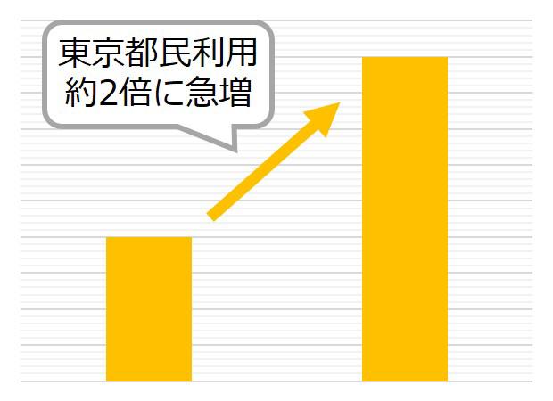 東京都在住利用者約2倍のグラフ