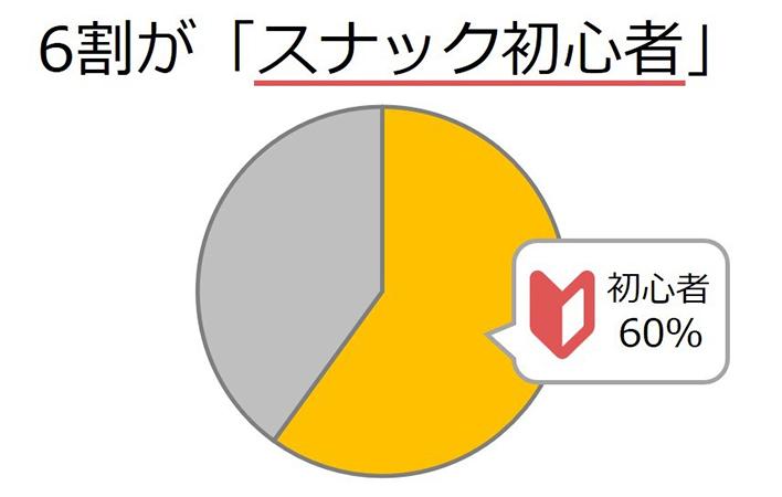 約6割がスナック初心者の円グラフ