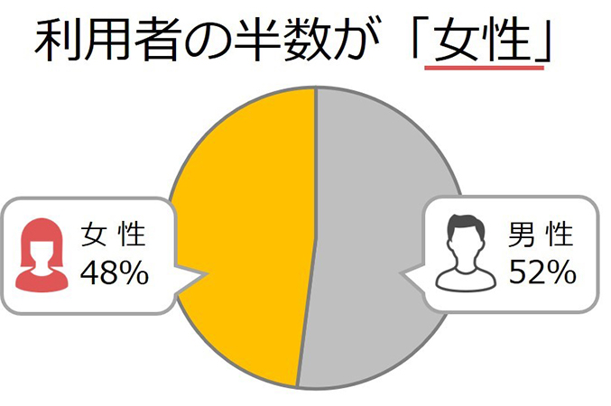 利用者の半数が女性の円グラフ