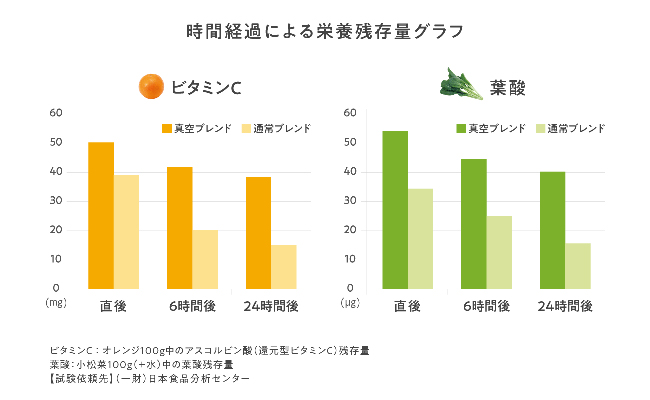 時間経過による栄養残存量グラフ