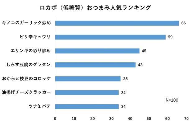 ロカボ(低糖質)おつまみ人気ランキング