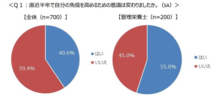 Q1グラフ