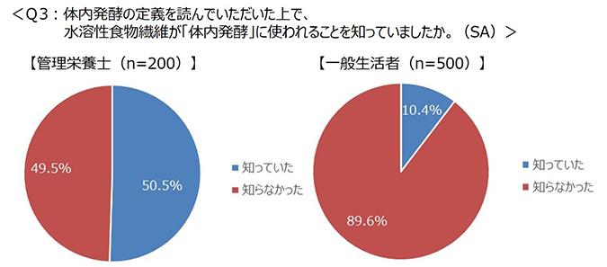 Q3グラフ