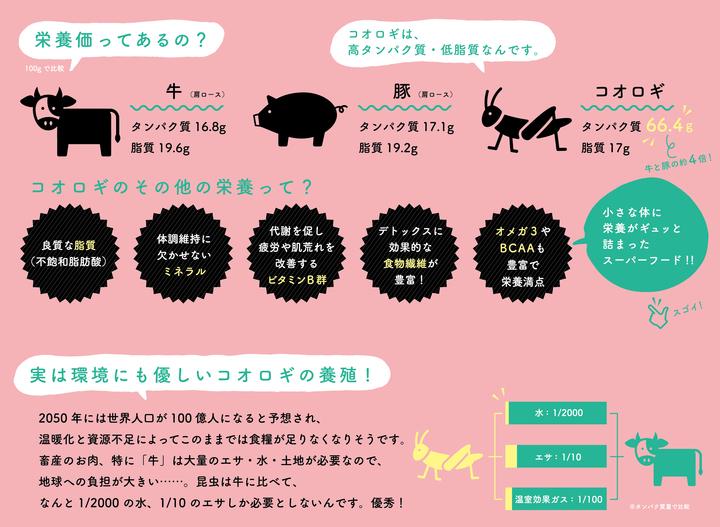 コオロギの栄養価