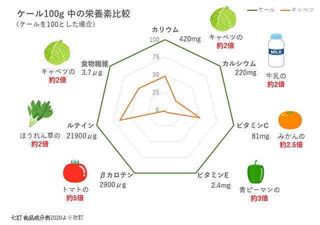 ケール100g中の栄養素比較