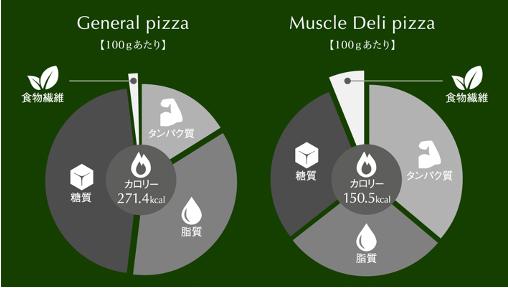 プロテインピザと普通のピザの栄養素比較