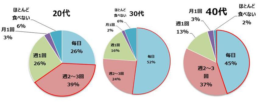 大豆食品の摂取頻度