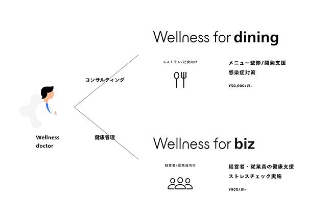 『Wellness for dining』について