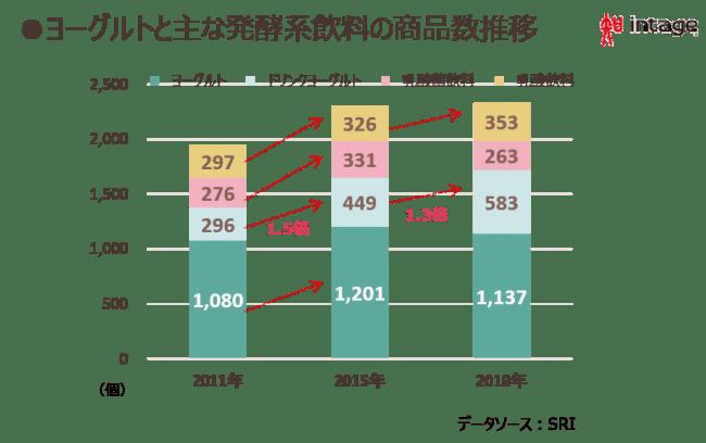 ヨーグルトと主な発酵系飲料の商品数推移