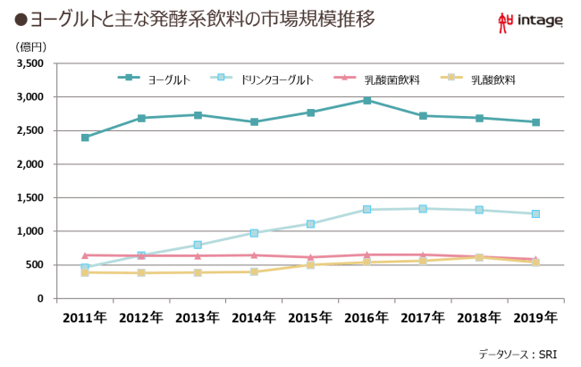 ヨーグルトと主な発酵系飲料の市場規模推移
