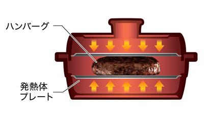 両面焼ける専用容器1