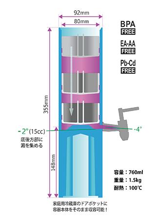 容器寸法・構造