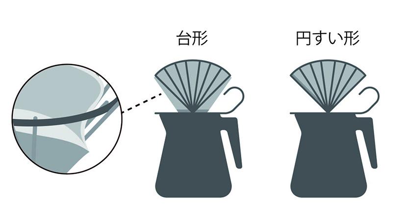 円すい型・扇型紙フィルター両方に対応