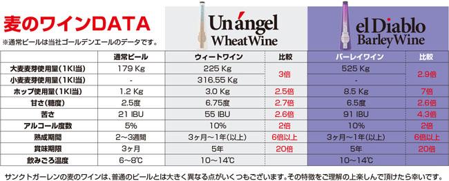 麦のワインDATA